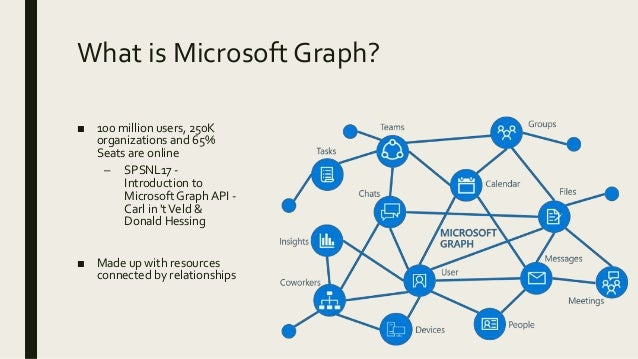 SharePoint Fundamentals in Microsoft Graph
