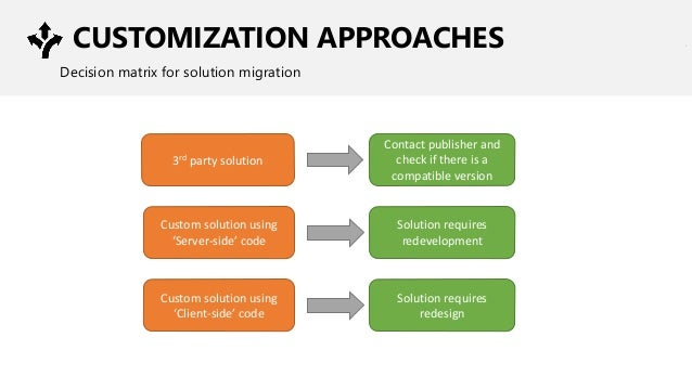 CUSTOMIZATION APPROACHES Decision matrix for solution migration 3rd party solution Contact publisher and check if there is...
