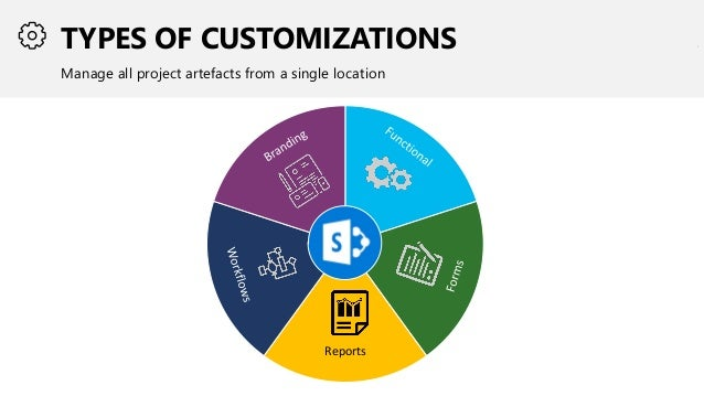 TYPES OF CUSTOMIZATIONS Manage all project artefacts from a single location Reports