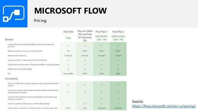 MICROSOFT FLOW Pricing Source: https://flow.microsoft.com/en-us/pricing/
