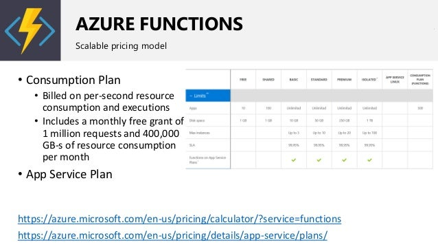 AZURE FUNCTIONS Scalable pricing model • Consumption Plan • Billed on per-second resource consumption and executions • Inc...