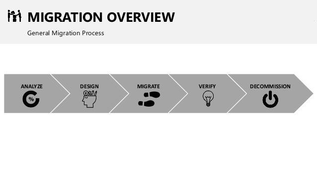 MIGRATION OVERVIEW General Migration Process DESIGNANALYZE MIGRATE VERIFY DECOMMISSION