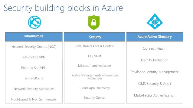 Securing Office 365 and Microsoft Azure like a rock star