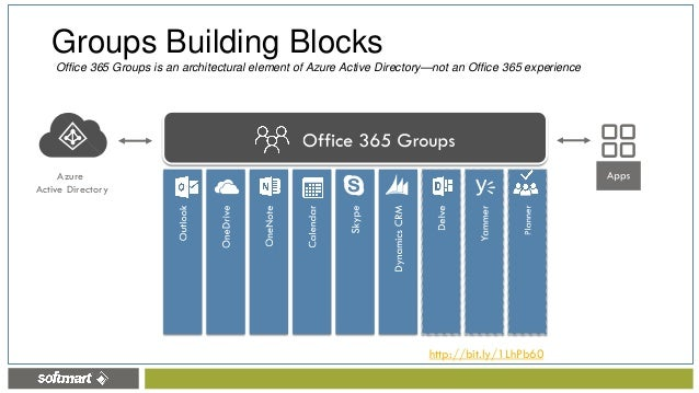 ... Office 365 Planner O365 Groups Agenda; 12.