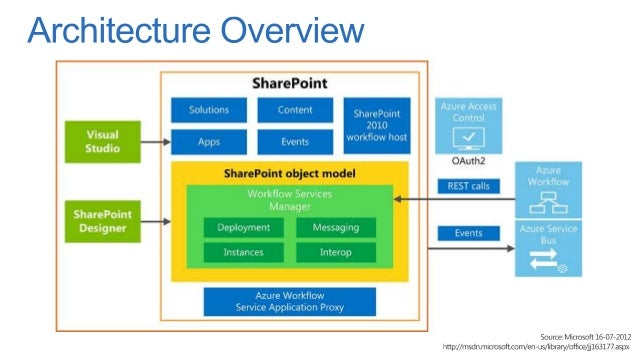 Sharepoint 2013 Workflow Ups And Downs
