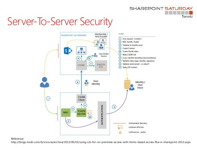 Designing for SharePoint Provider Hosted Apps