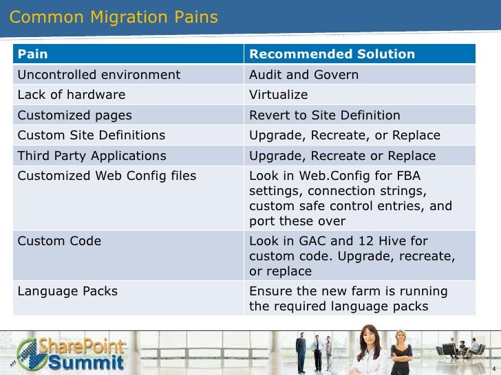 SharePoint 2010 Summit - Stress Free Migration