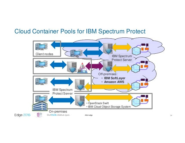 Ibm S Cloud Storage Options