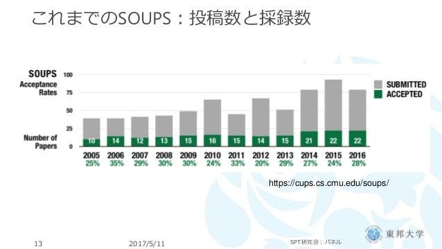 これまでのSOUPS:投稿数と採録数 2017/5/11 SPT研究会:パネル13 https://cups.cs.cmu.edu/soups/