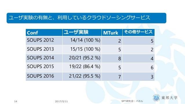 2017/5/11 SPT研究会:パネル14 ユーザ実験の有無と、利用しているクラウドソーシングサービス Conf ユーザ実験 MTurk その他サービス SOUPS 2012 14/14 (100 %) 2 5 SOUPS 2013 15/1...