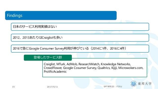 2017/5/11 SPT研究会:パネル15 Findings 日本のサービス利用実績はない 2012、2013あたりはCraiglistも多い 2016で急にGoogle Consumer Survey利用が伸びている(2014に1件、201...