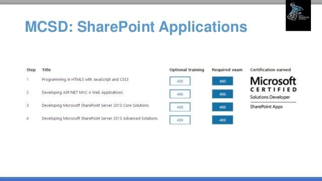 SharePoint Certification: Deep Dive