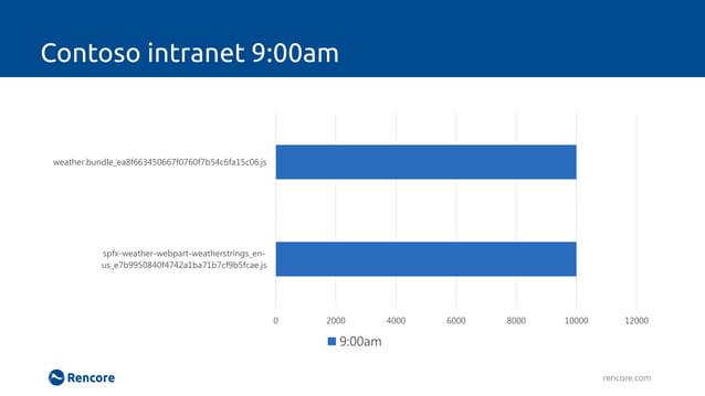 Contoso intranet 9:10am rencore.com 0 2000 4000 6000 8000 10000 12000 spfx-weather-webpart-weatherstrings_en- us_e7b995084...
