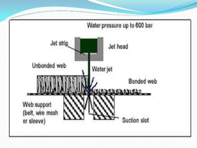 Spunlace Hydroentanglement