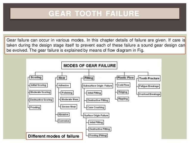 Spure gear deging unit 1 Slide 3