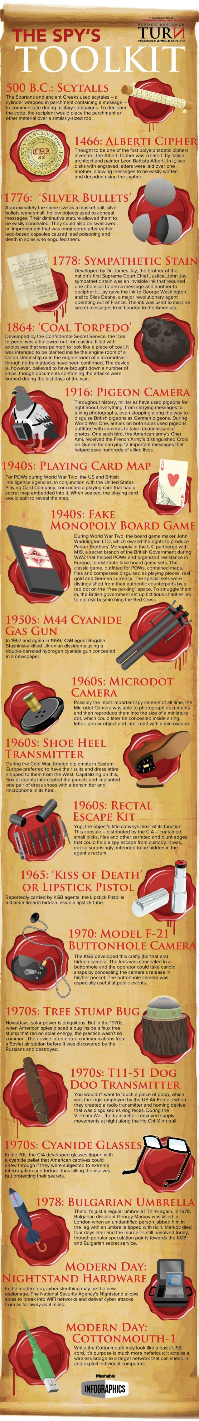 The Coolest Espionage Gadgets Throughout History