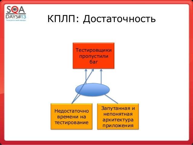 КПЛП: ДостаточностьТестировщикипропустилибагНедостаточновремени натестированиеЗапутанная инепонятнаяархитектураприложения