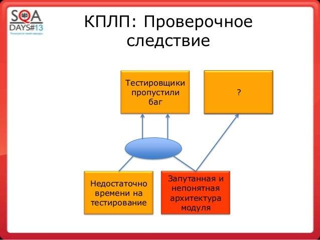 КПЛП: ПроверочноеследствиеТестировщикипропустилибагНедостаточновремени натестированиеЗапутанная инепонятнаяархитектурамоду...