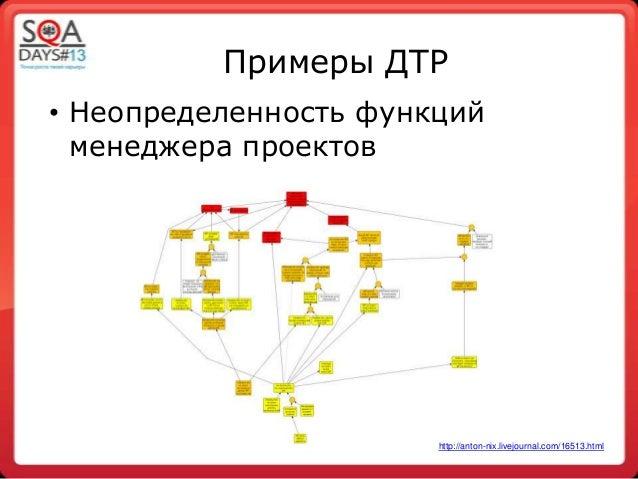 Примеры ДТР• Неопределенность функцийменеджера проектовhttp://anton-nix.livejournal.com/16513.html
