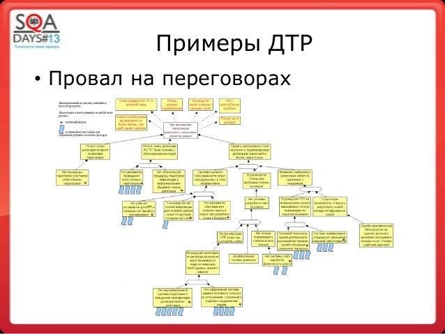 Примеры ДТР• Провал на переговорах