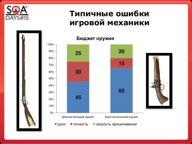 Типичные ошибки игровой механики 45 65 30 15 25 20 0% 10% 20% 30% 40% 50% 60% 70% 80% 90% 100% Длинноствольный мушкет Коро...