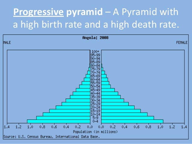 the problem of high death rate and high birth rate globally Apes ch 6 #41-65 this is for you, my love study all of the following are true of india's resource and environmental problems, except birth rates remain high and death rates have dropped due to improved food production and health two.