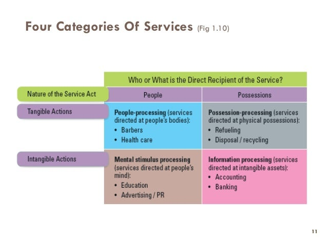 """""""characteristics of services compared to goods"""" Module‐i: introduction to services marketing, characteristics of services compared to goods, emergence of service economy, services marketing challenges."""