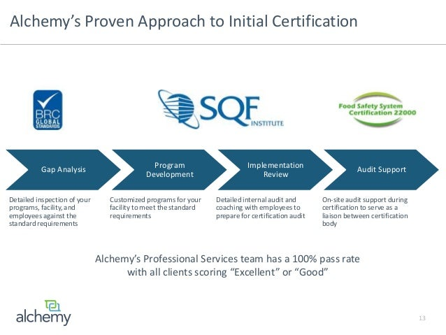 Best Practices to Achieve and Sustain SQF Certification