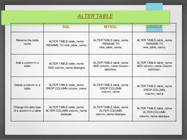 Difference between sql mysql and oracle - Alter table change column type ...