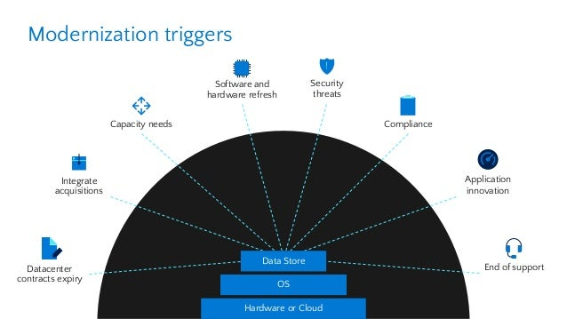 Simplify and Accelerate SQL Server Migration to Azure