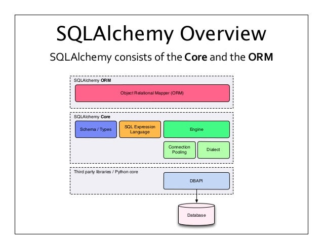 Michael Bayer Introduction to SQLAlchemy @ Postgres Open