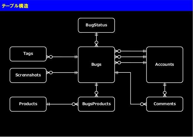 テーブル構造                  BugStatus      Tags                    Bugs        Accounts   Scrennshots    Products     BugsProd...