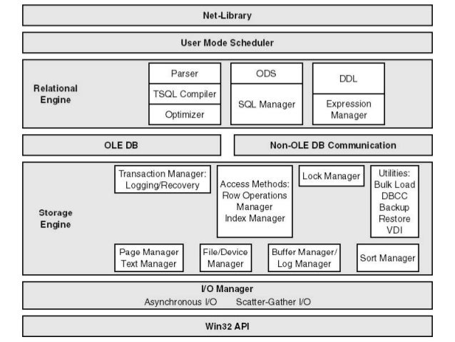 The Relational and Storage Engines •The relational engine comprises all the components necessary to parse and optimize any...