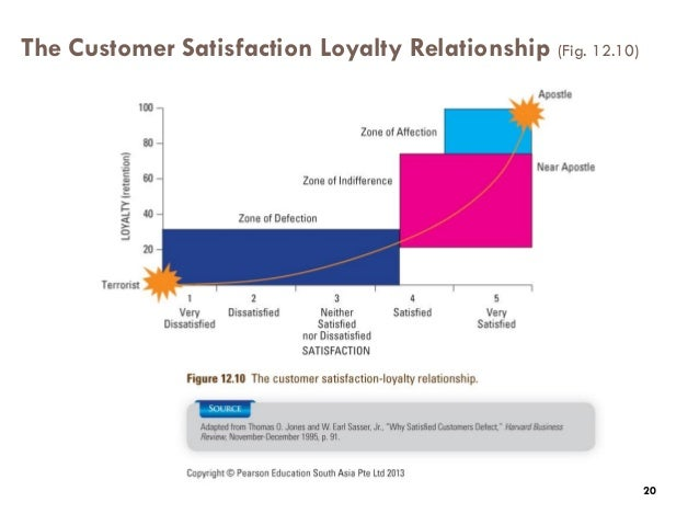 The impact of satisfaction and image on loyalty essay