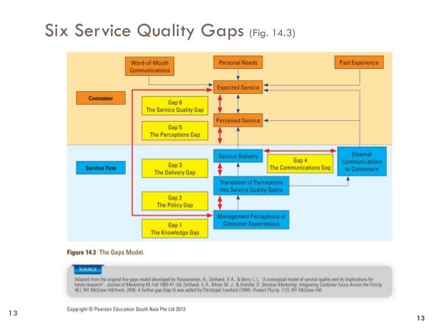 Dissertation on service quality management