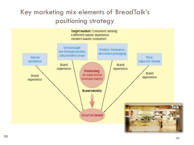 breadtalk marketing mix In many large companies, the marketing function is decentralized and sprawling,  customer data processing, and lead management to the mix today,.
