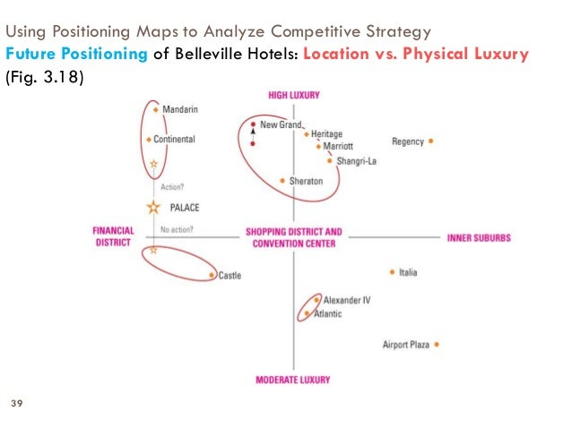 mapping your competitive position Publication date: november 01, 2007 a price-benefit positioning map helps you see, through your customers' eyes, how your product compares with all its competitors in a market.