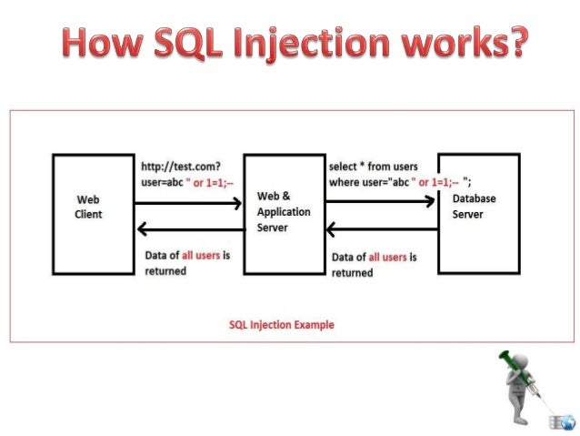 Sql injection - Sql injection drop table example ...