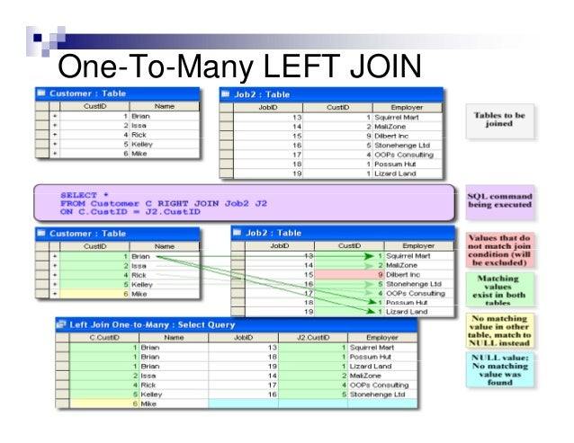 Microsoft access left join multiple tables - Multiple table join in sql ...