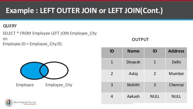Left Join Venn Diagram Akbaeenw