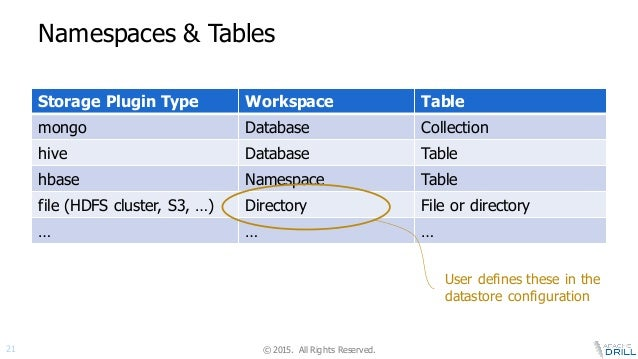 datastore workspace table 21