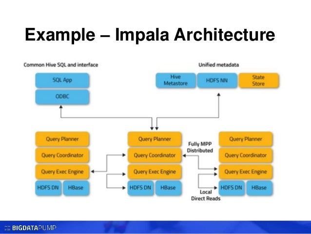 sql-on-hadoop-9-638 Orc File Format Example on types graphic, best audio,