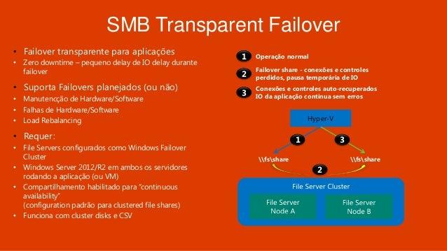 SQL over SMB3
