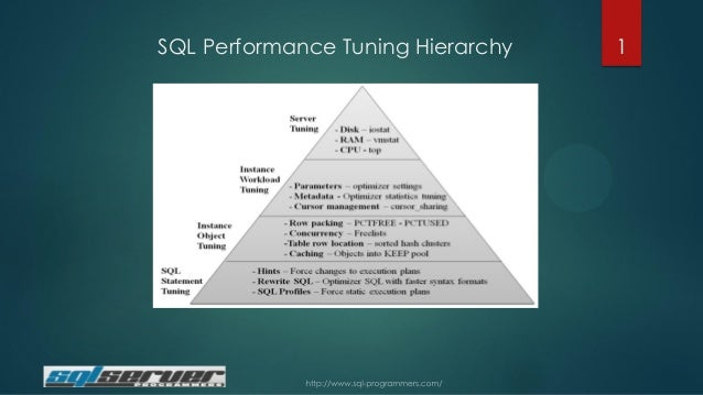 SQL Performance Tuning Hierarchy  1