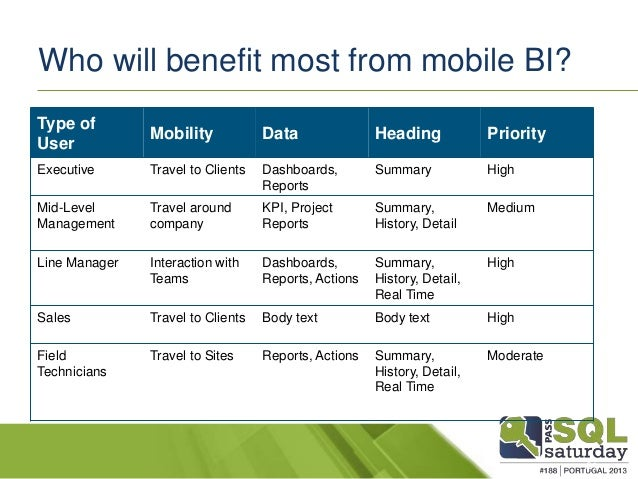 Mobile Business Intelligence Who Benefits