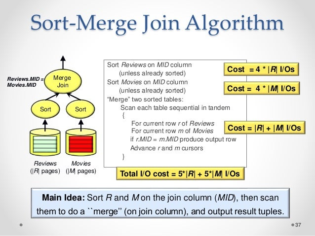 SQL Query Optimization: Why Is It So Hard to Get Right?