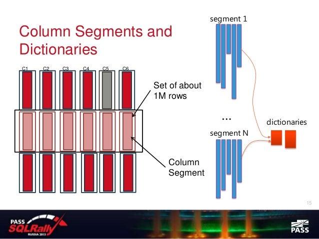 segment 1Column Segments andDictionariesC1   C2   C3   C4   C5   C6                              Set of about             ...
