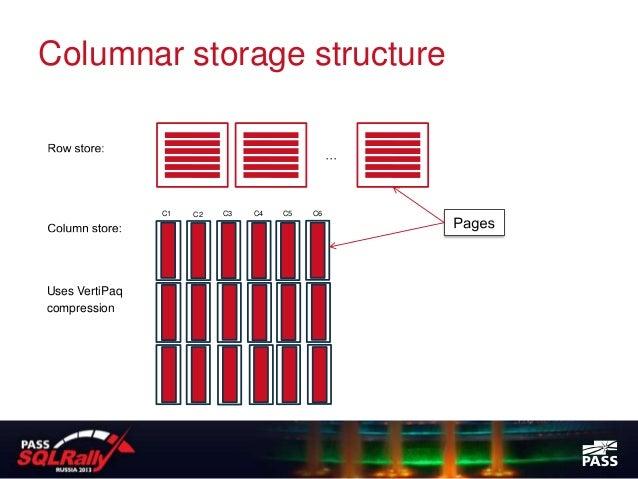 Columnar storage structure                C1   C2   C3   C4   C5   C6Uses VertiPaqcompression