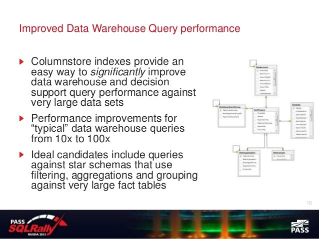Improved Data Warehouse Query performance  Columnstore indexes provide an  easy way to significantly improve  data warehou...