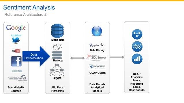 Big Data Analytics with Hadoop, MongoDB and SQL Server